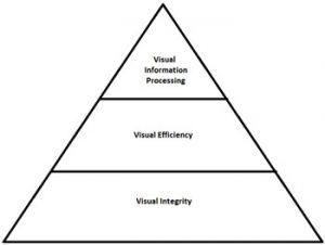 The Visual Pyramid